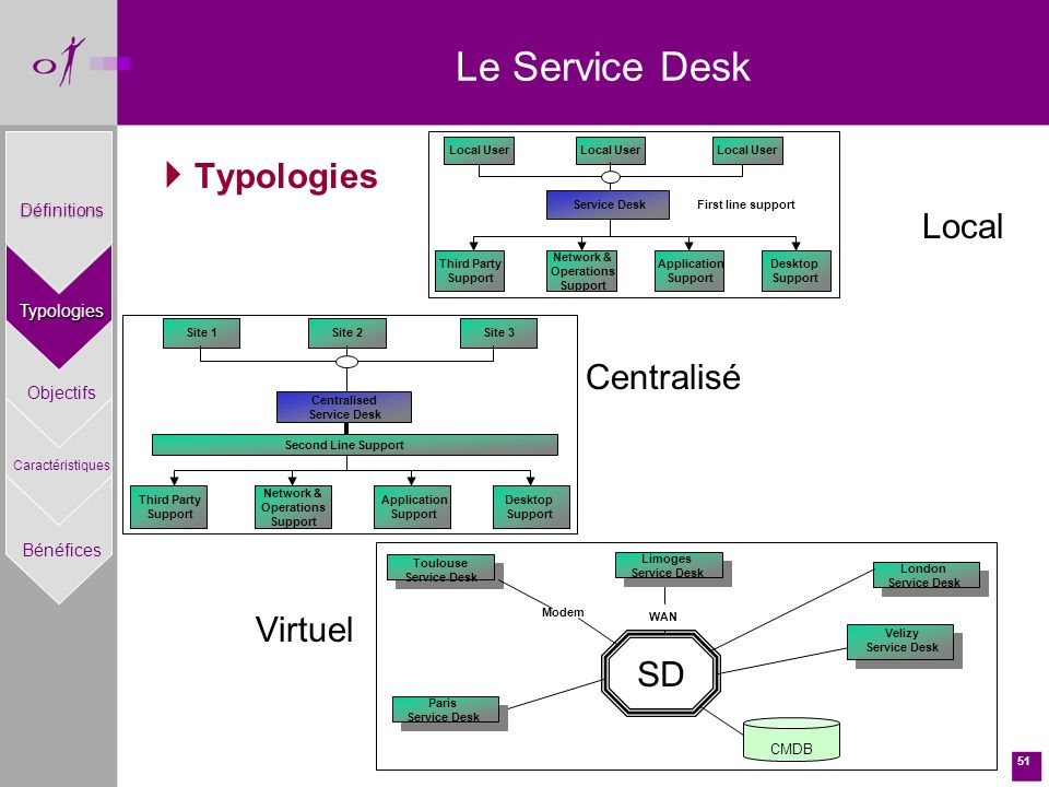 Le Service Desk Typologies Local Centralisé Virtuel SD Définitions