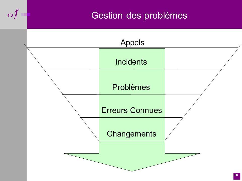 Gestion des problèmes Appels Incidents Problèmes Erreurs Connues