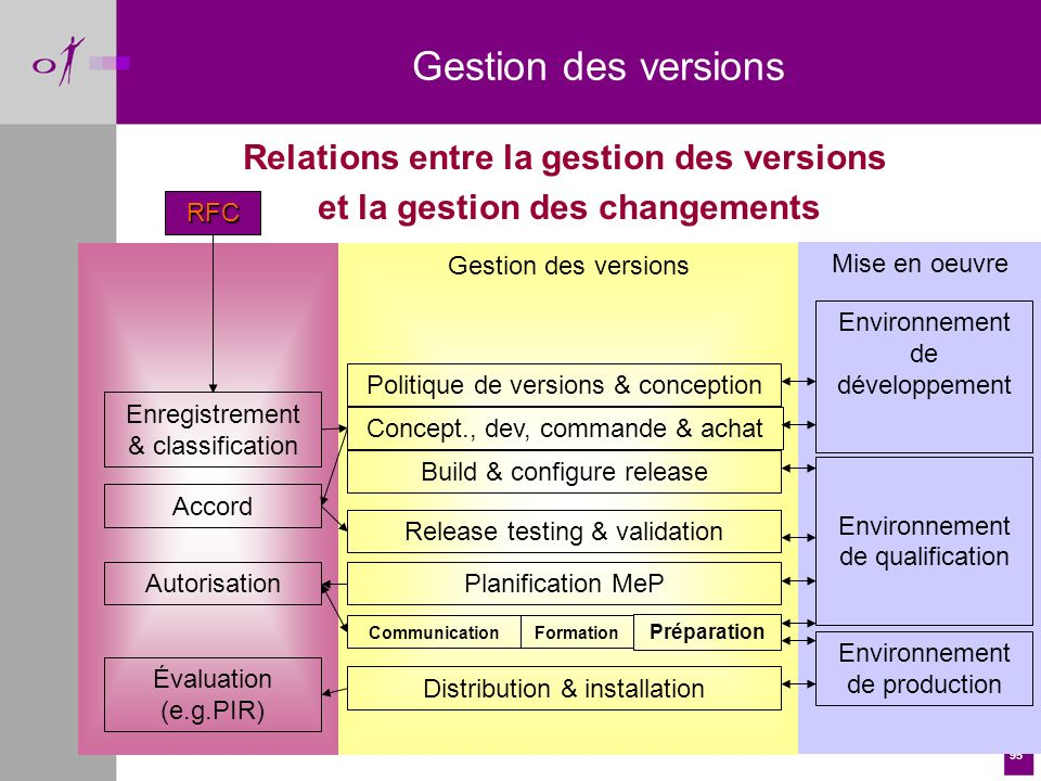 Relations entre la gestion des versions et la gestion des changements
