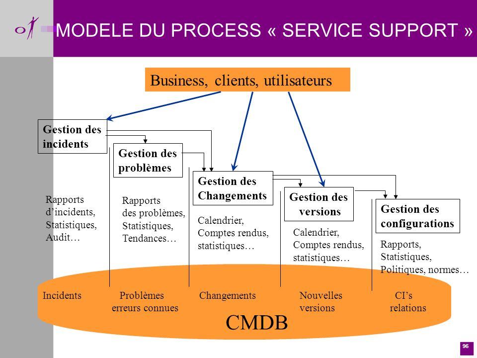MODELE DU PROCESS « SERVICE SUPPORT »