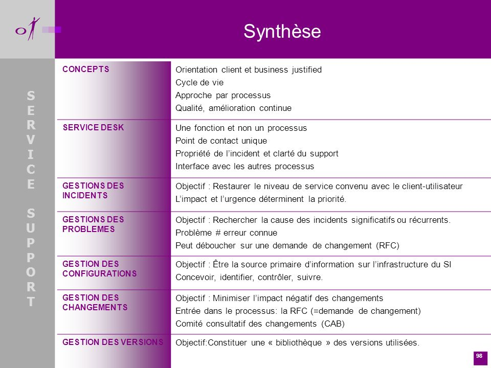 Synthèse S E R V I C U P O T Orientation client et business justified