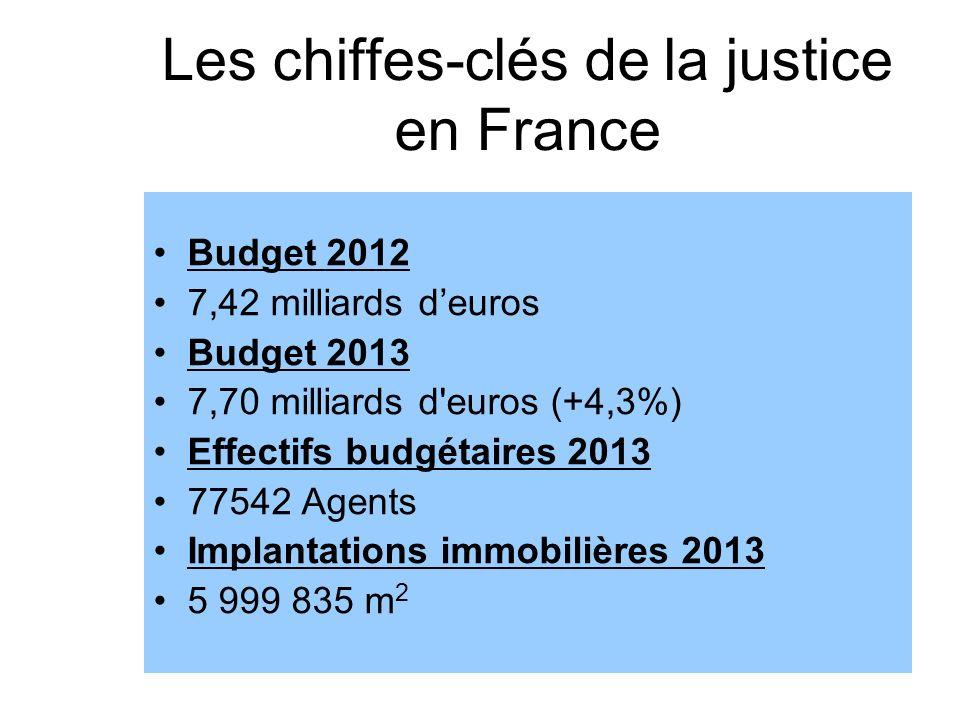 Les chiffes-clés de la justice en France