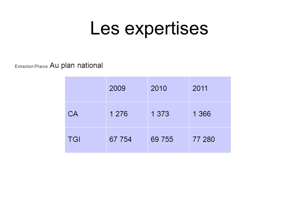 Les expertises Extraction Pharos: Au plan national. 2009. 2010. 2011. CA. 1 276. 1 373. 1 366.
