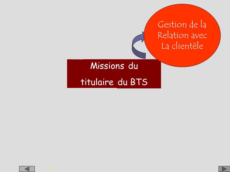 Gestion de la Relation avec. La clientèle. Management. De l'unité. commerciale. Gestion de la.