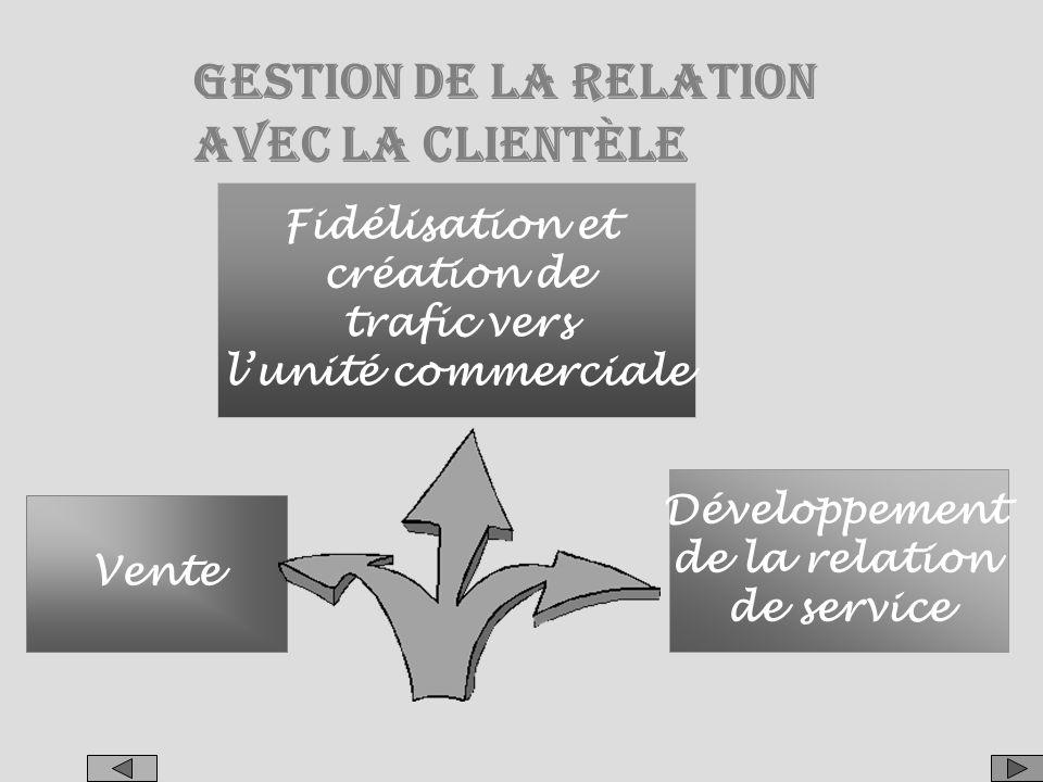 GESTION DE LA RELATION AVEC LA CLIENTÈLE