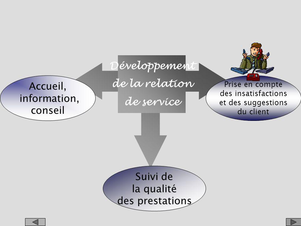 Développement de la relation de service