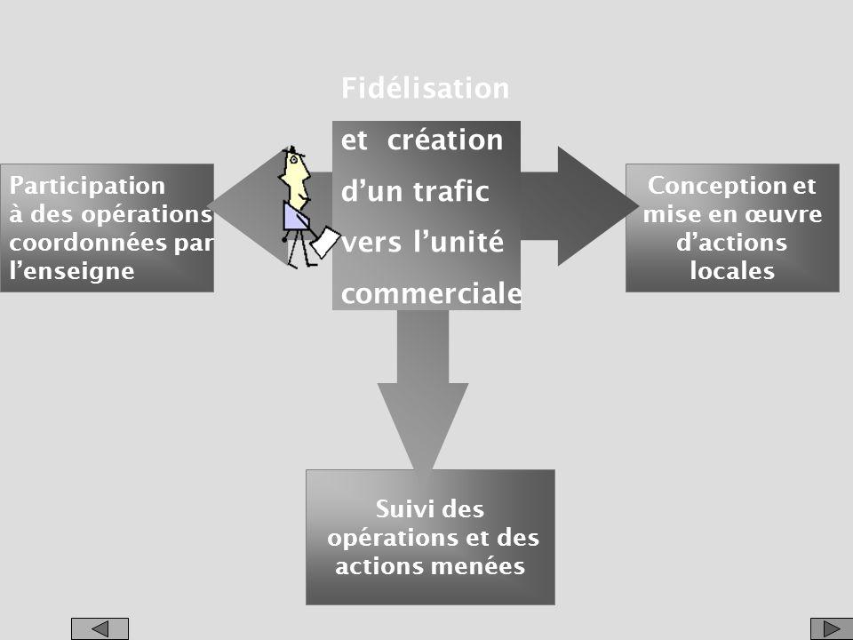 Fidélisation et création d'un trafic vers l'unité commerciale