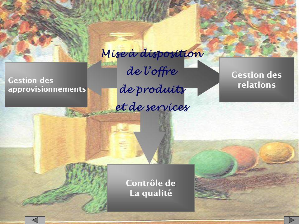 Mise à disposition de l'offre de produits et de services