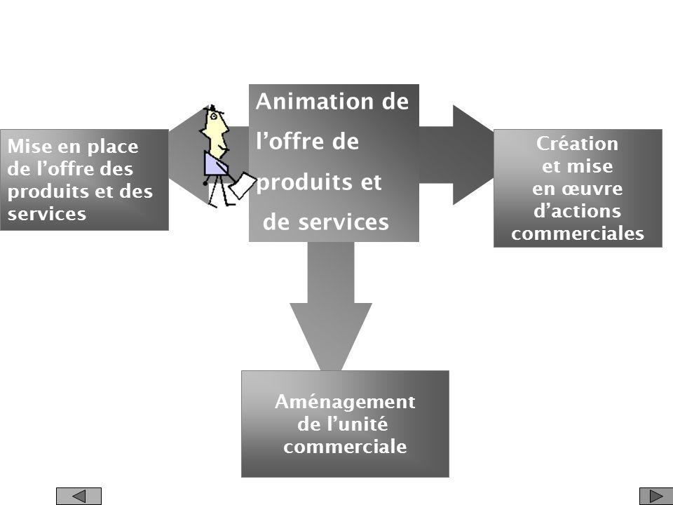Animation de l'offre de produits et de services Mise en place Création