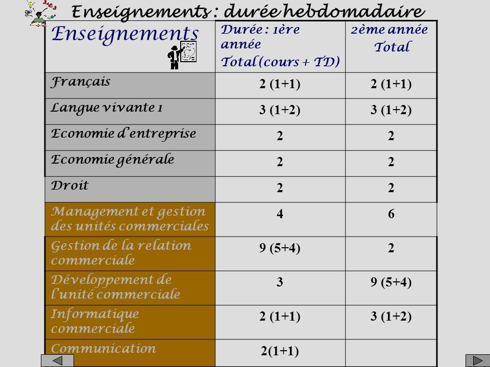 Enseignements Enseignements : durée hebdomadaire 2 (1+1) 3 (1+2) 2 4 6
