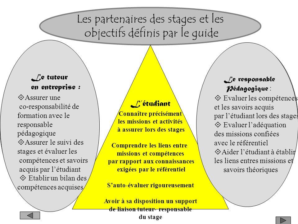 Les partenaires des stages et les objectifs définis par le guide