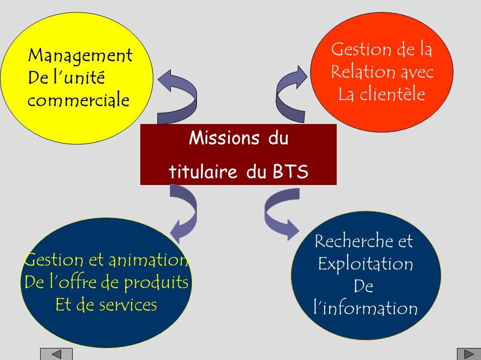 Management De l'unité. commerciale. Gestion de la. Relation avec. La clientèle. Missions du. titulaire du BTS.