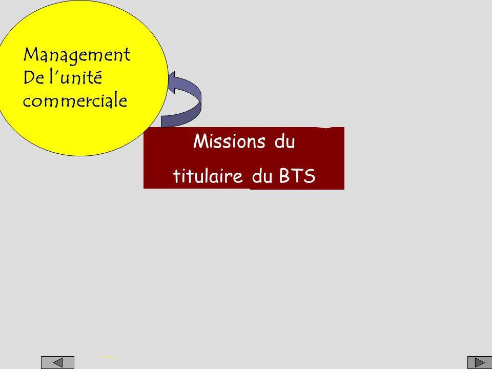 Management De l'unité. commerciale. Management. De l'unité. commerciale. Management. De l'unité.