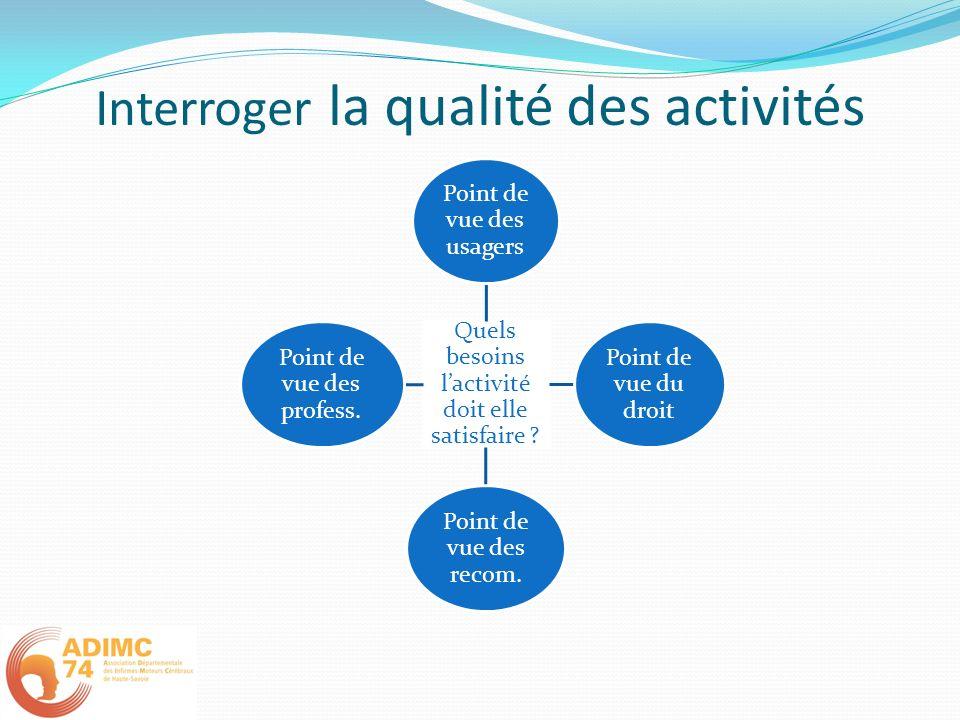 Interroger la qualité des activités