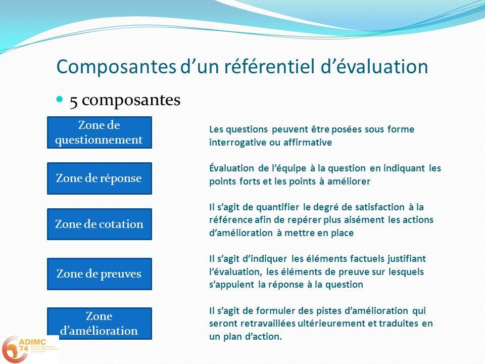 Composantes d'un référentiel d'évaluation