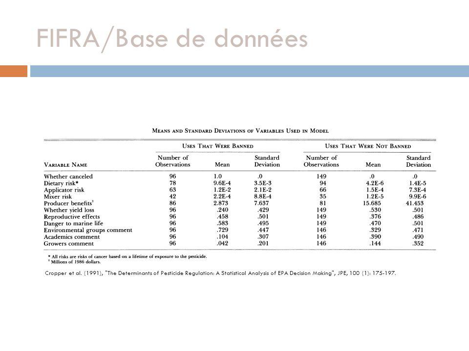 FIFRA/Base de données