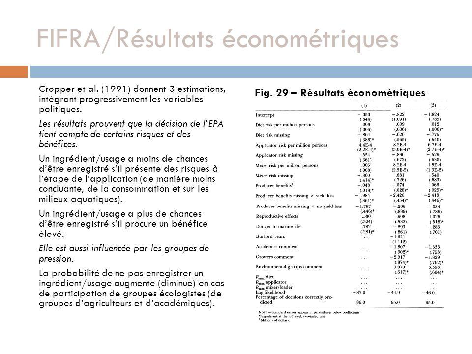 FIFRA/Résultats économétriques