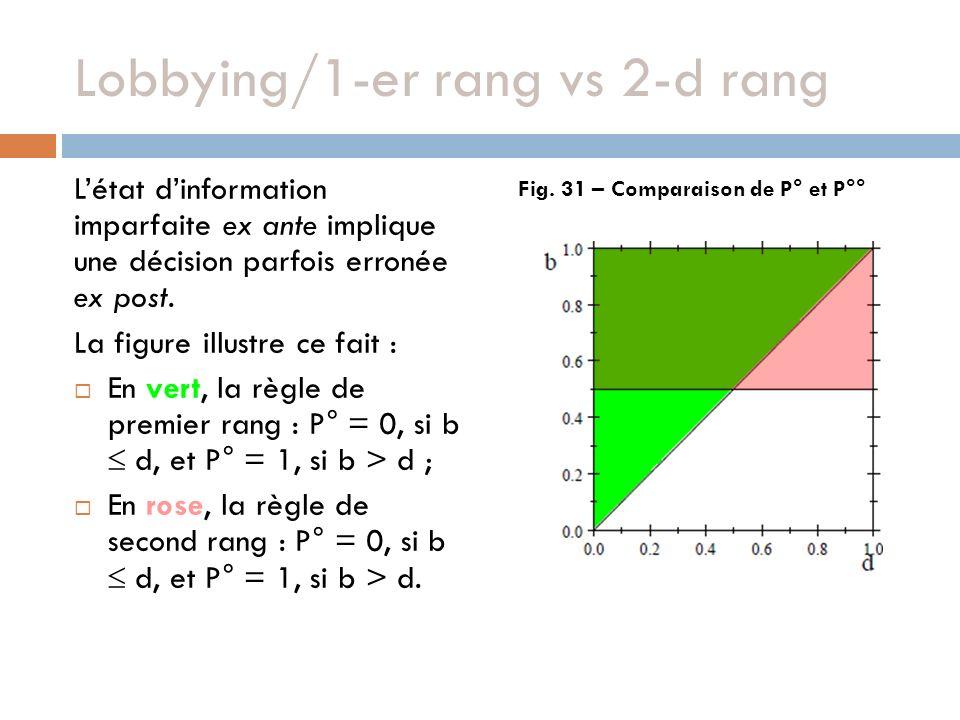 Lobbying/1-er rang vs 2-d rang