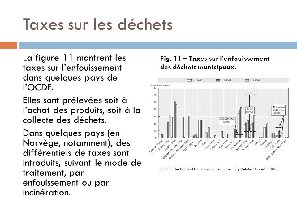 Taxes sur les déchets