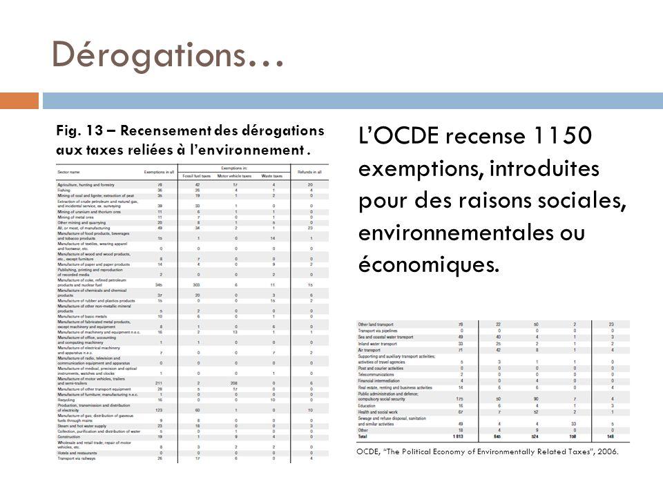 Dérogations… Fig. 13 – Recensement des dérogations aux taxes reliées à l'environnement .