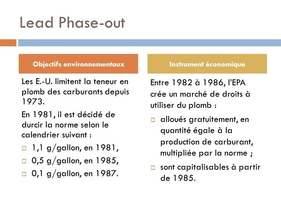 Objectifs environnementaux Instrument économique