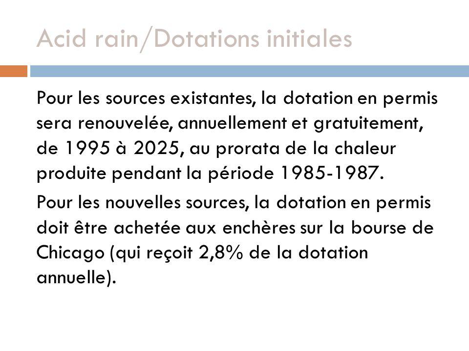 Acid rain/Dotations initiales