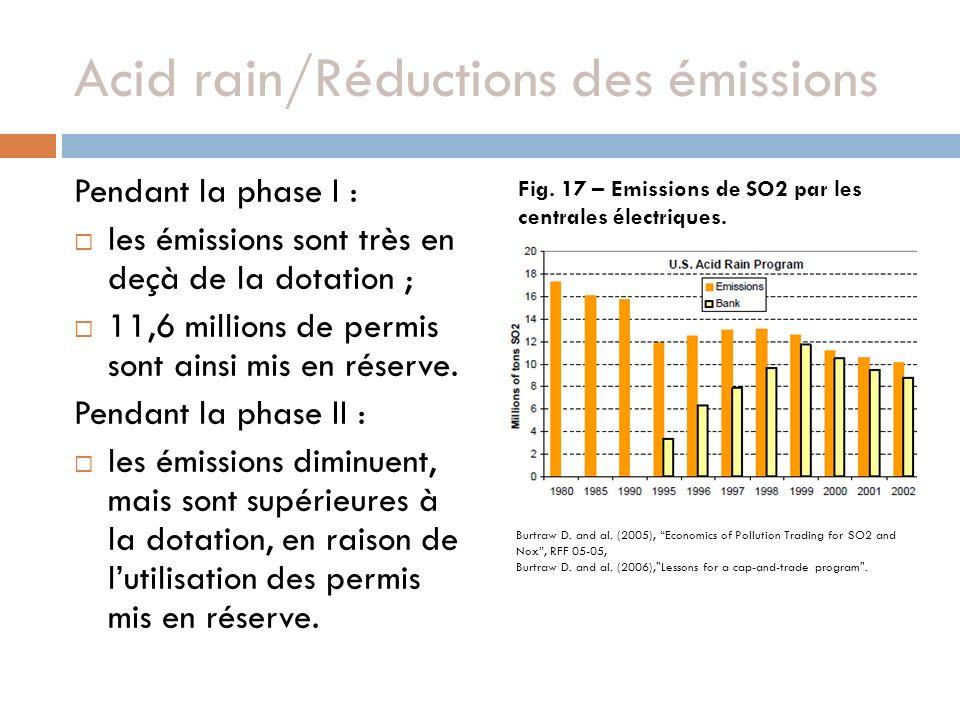 Acid rain/Réductions des émissions