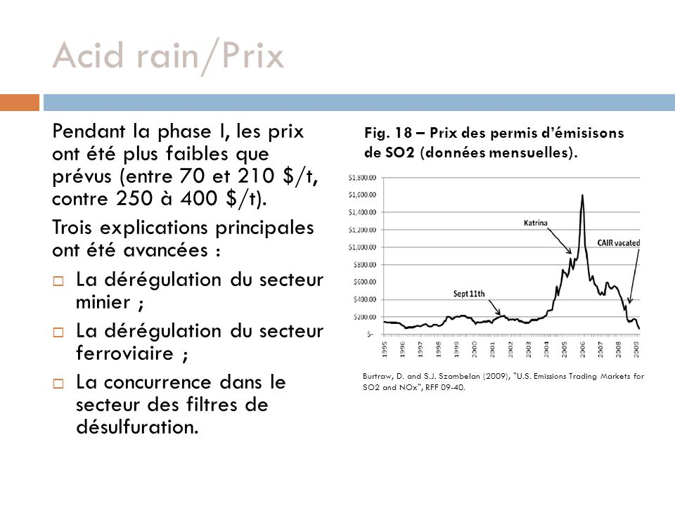 Acid rain/Prix Pendant la phase I, les prix ont été plus faibles que prévus (entre 70 et 210 $/t, contre 250 à 400 $/t).