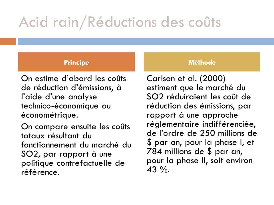 Acid rain/Réductions des coûts