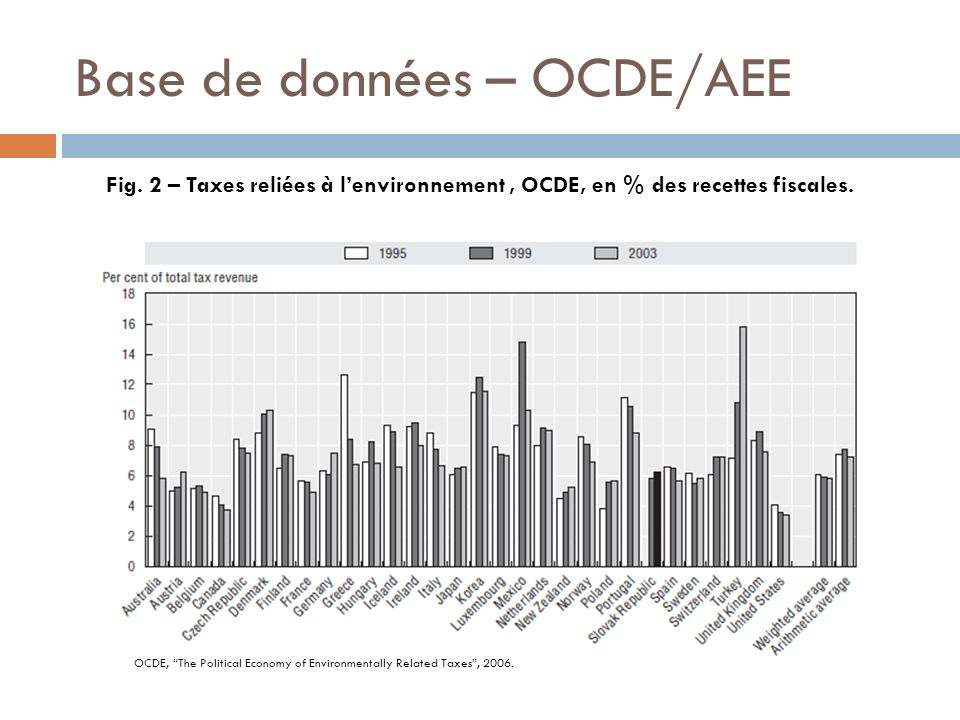 Base de données – OCDE/AEE