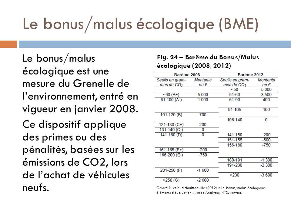 Le bonus/malus écologique (BME)