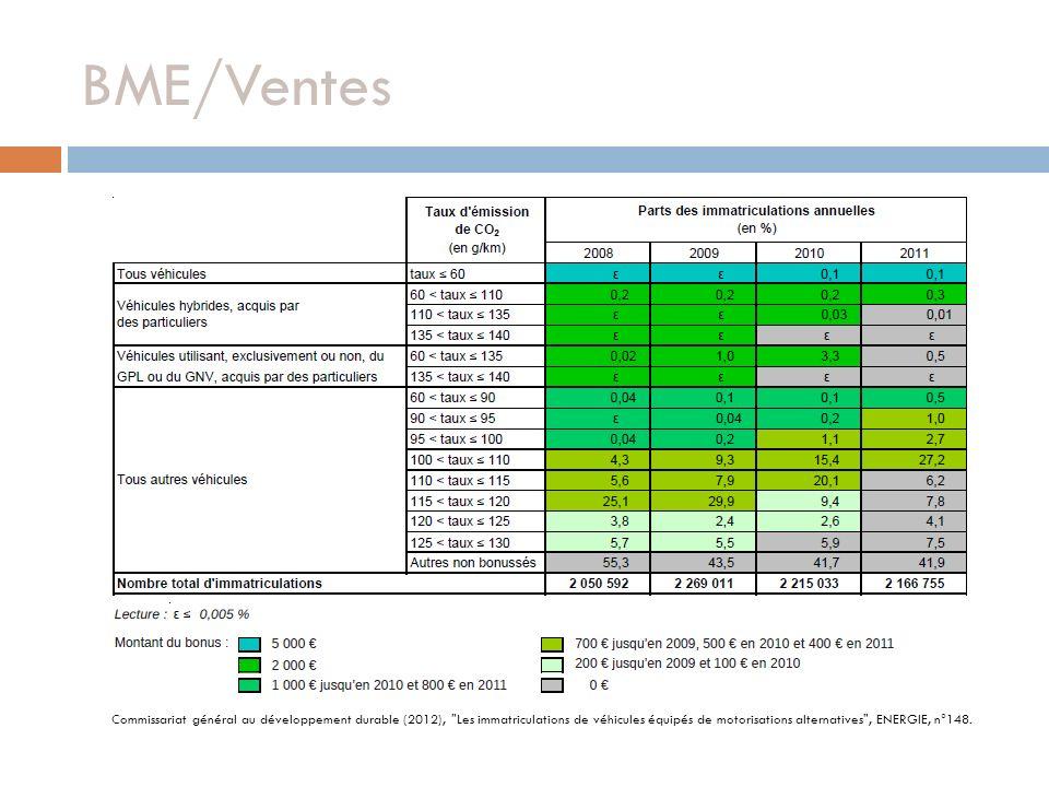 BME/Ventes