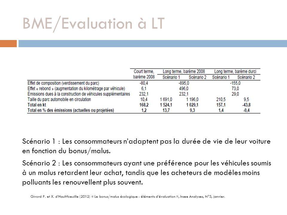 BME/Evaluation à LT Scénario 1 : Les consommateurs n'adaptent pas la durée de vie de leur voiture en fonction du bonus/malus.