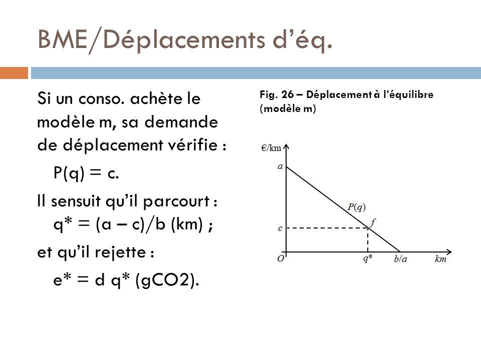 BME/Déplacements d'éq.