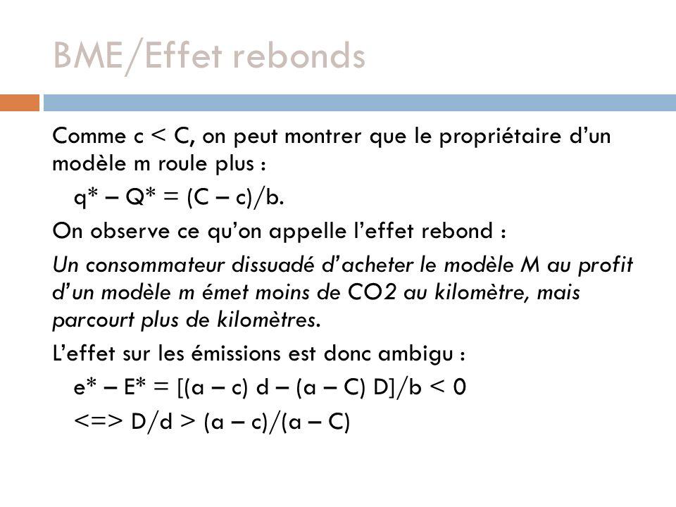 BME/Effet rebonds