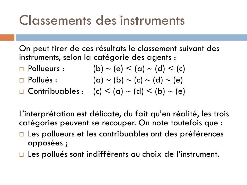 Classements des instruments