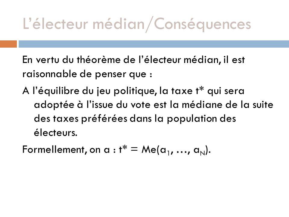 L'électeur médian/Conséquences