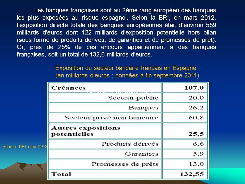 Les banques françaises sont au 2ème rang européen des banques les plus exposées au risque espagnol. Selon la BRI, en mars 2012, l'exposition directe totale des banques européennes était d'environ 559 milliards d'euros dont 122 milliards d'exposition potentielle hors bilan (sous forme de produits dérivés, de garanties et de promesses de prêt). Or, près de 25% de ces encours appartiennent à des banques françaises, soit un total de 132,6 milliards d'euros.