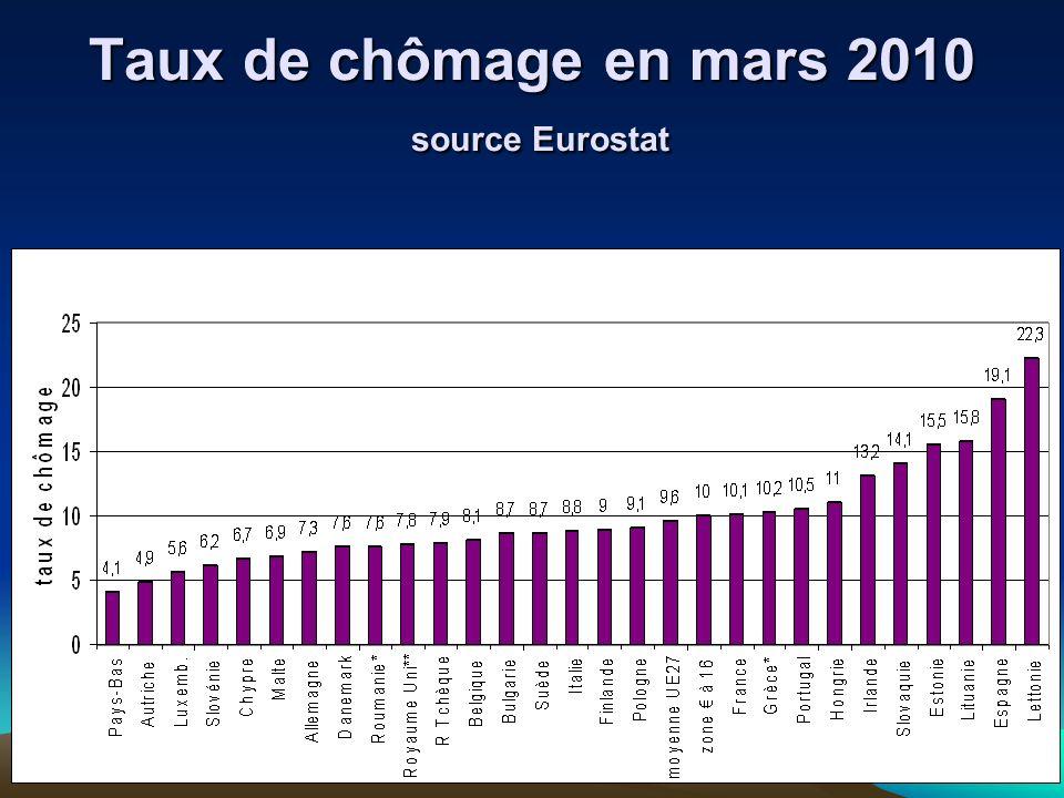 Taux de chômage en mars 2010 source Eurostat