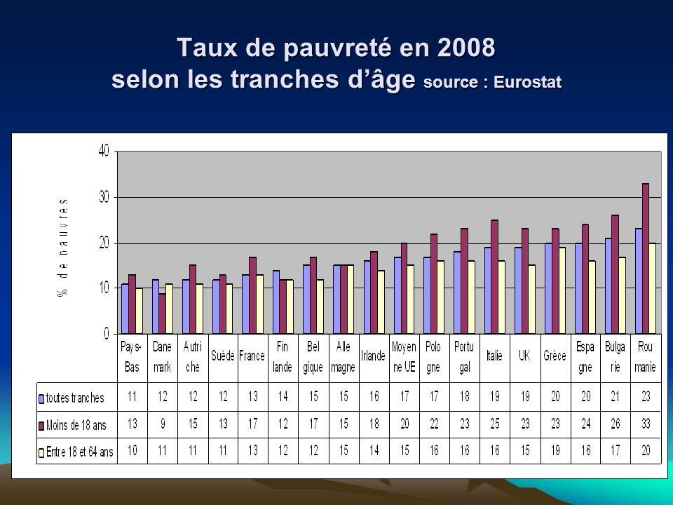 Taux de pauvreté en 2008 selon les tranches d'âge source : Eurostat
