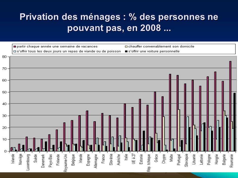 Privation des ménages : % des personnes ne pouvant pas, en 2008 ...