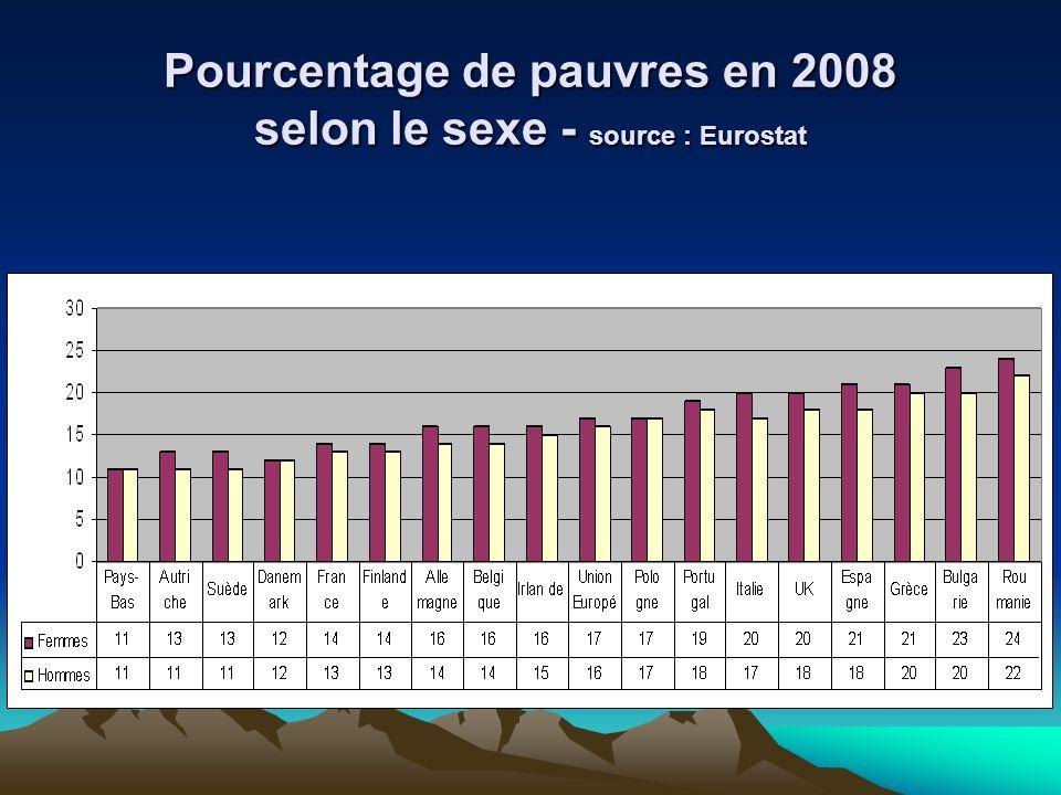 Pourcentage de pauvres en 2008 selon le sexe - source : Eurostat