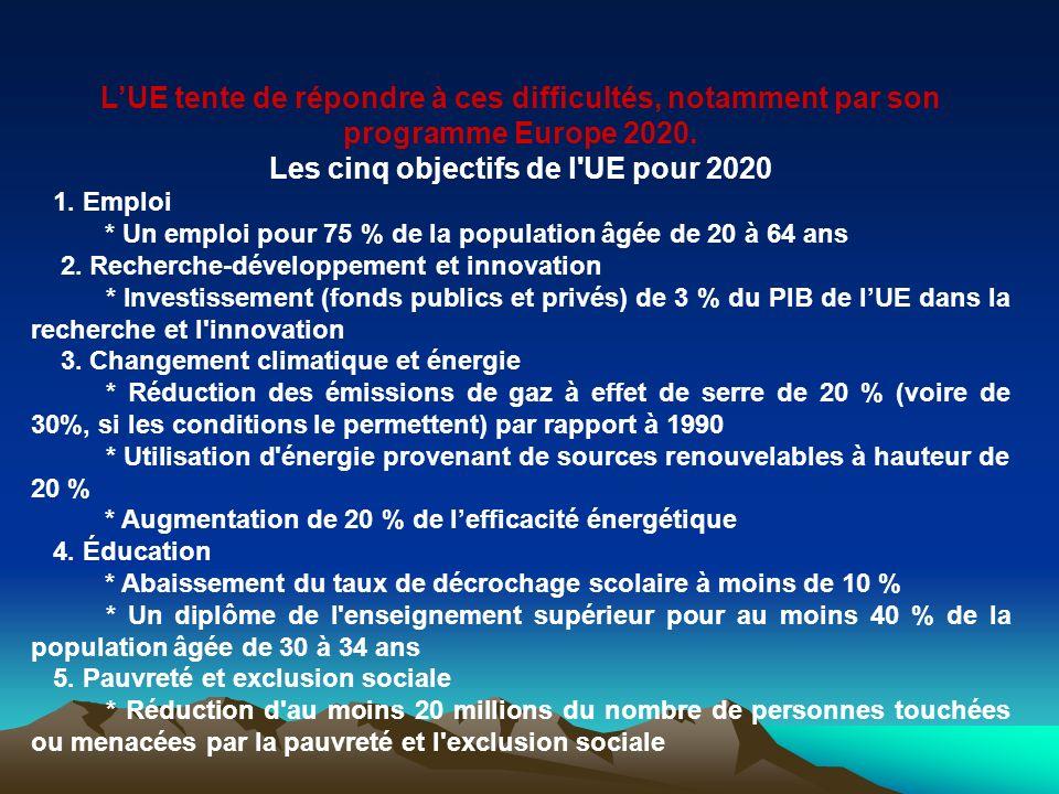Les cinq objectifs de l UE pour 2020