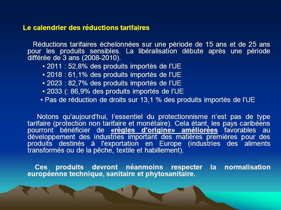 Le calendrier des réductions tarifaires