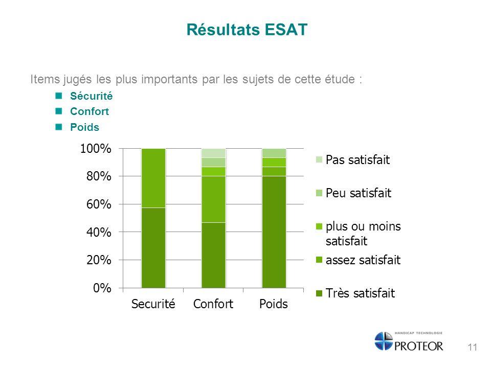 Résultats ESAT Items jugés les plus importants par les sujets de cette étude : Sécurité. Confort.
