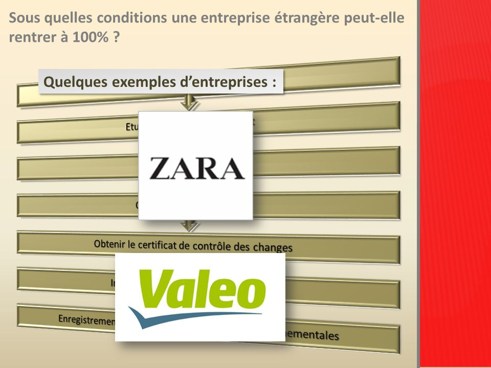 Quelques exemples d'entreprises :