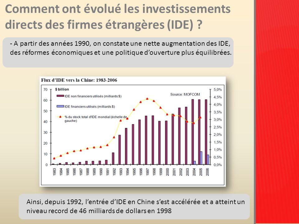 Comment ont évolué les investissements directs des firmes étrangères (IDE)