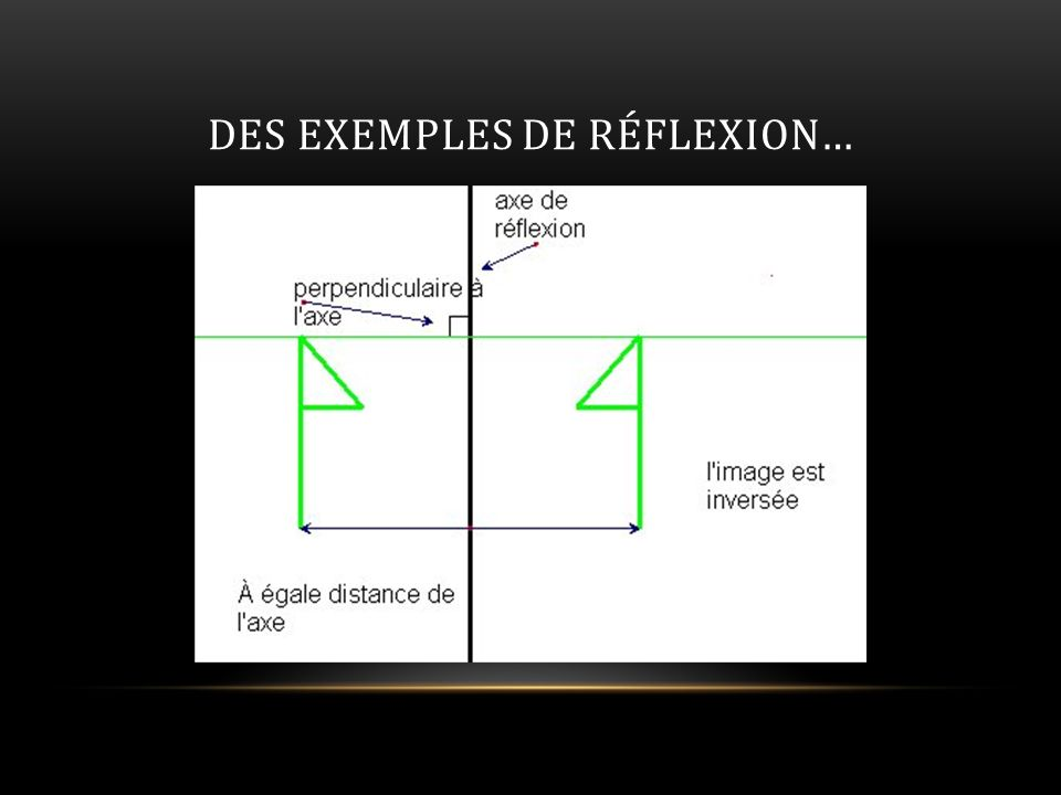 DES EXEMPLES DE RÉFLEXION…