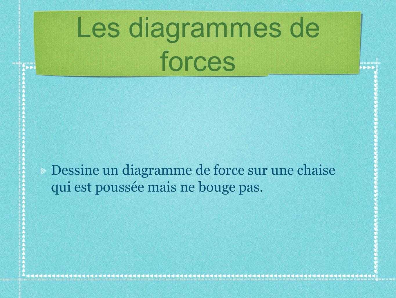 Les diagrammes de forces