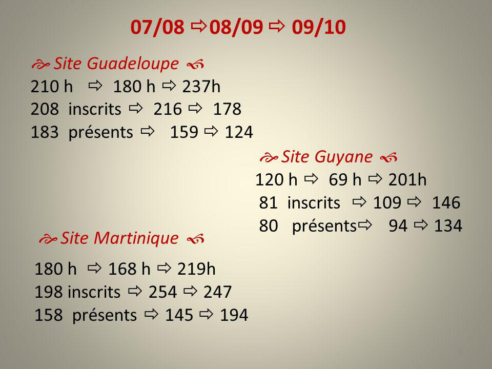 07/08 08/09  09/10  Site Guadeloupe  210 h  180 h  237h